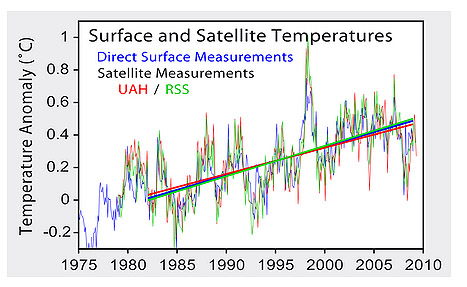 Surface and satellite temperatures